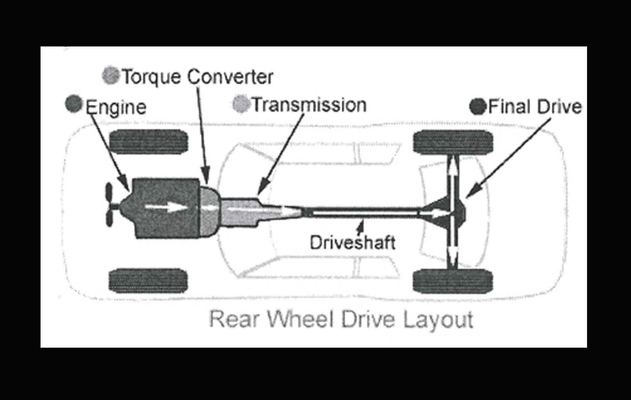 how to drive a car step by step instructions